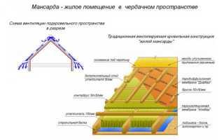 Расчет мансарды под двухскатной крышей
