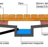 Трап канализационный выход в бане